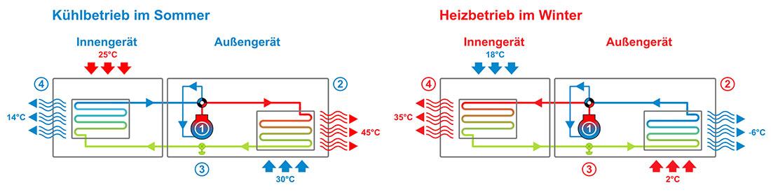 Funktion einer Klimaanlage